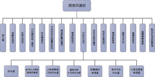 图2 中国大陆环境保护管理体系图片